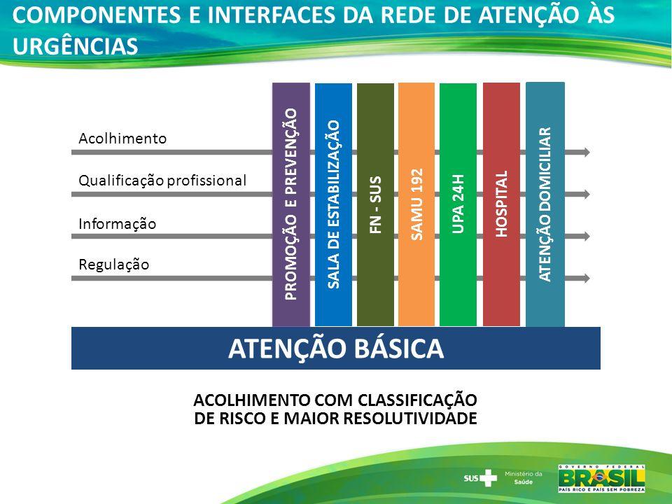 CRITÉRIOS PARA DEFINIÇÃO DAS PORTAS DE ENTRADA HOSPITALAR DE URGÊNCIA PRIORITÁRIAS Requisitos Hospital - mínimo 100 leitos cadastrados no SCNES.
