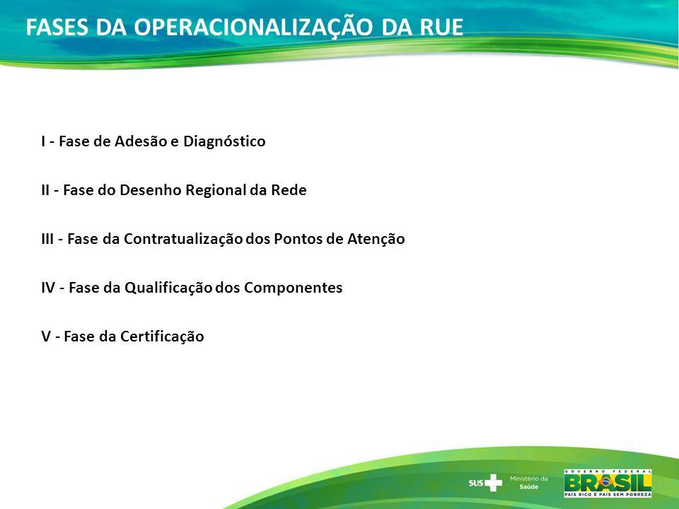 A operacionalização da Rede de Atenção às Urgências I - Fase de Adesão e Diagnóstico II - Fase do Desenho Regional da Rede III - Fase da Contratualiza