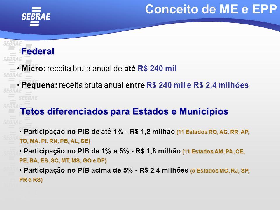 Conceito de ME e EPP Federal Micro: receita bruta anual de até R$ 240 mil Pequena: receita bruta anual entre R$ 240 mil e R$ 2,4 milhões (11 Estados R