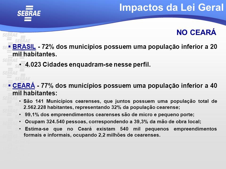 NO CEARÁ BRASIL - 72% dos municípios possuem uma população inferior a 20 mil habitantes. 4.023 Cidades enquadram-se nesse perfil. CEARÁ - 77% dos muni