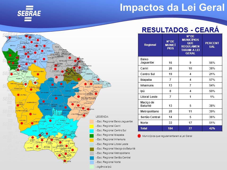 RESULTADOS - CEARÁ Regional Nº DE MUNICÍ PIOS Nº DE MUNICÍPIOS QUE REGULAMEN TARAM A LEI GERAL PERCENT UAL Baixo Jaguaribe16956% Cariri261038% Centro