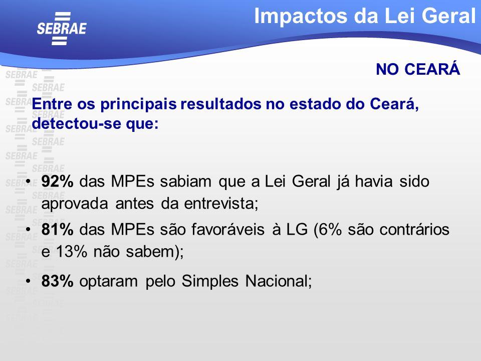 92% das MPEs sabiam que a Lei Geral já havia sido aprovada antes da entrevista; 81% das MPEs são favoráveis à LG (6% são contrários e 13% não sabem);