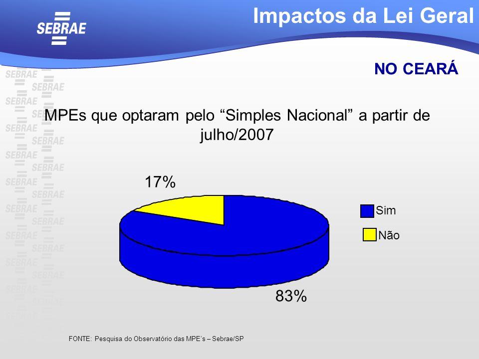 MPEs que optaram pelo Simples Nacional a partir de julho/2007 Impactos da Lei Geral NO CEARÁ FONTE: Pesquisa do Observatório das MPEs – Sebrae/SP 83%