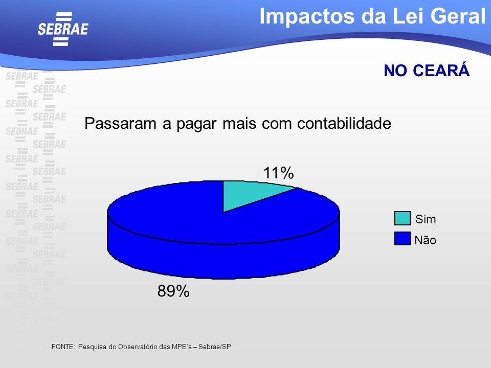 Passaram a pagar mais com contabilidade Impactos da Lei Geral NO CEARÁ FONTE: Pesquisa do Observatório das MPEs – Sebrae/SP 11% 89% Sim Não