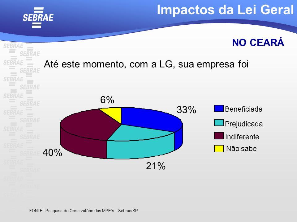 Até este momento, com a LG, sua empresa foi Impactos da Lei Geral NO CEARÁ FONTE: Pesquisa do Observatório das MPEs – Sebrae/SP 33% 21% 40% 6% Benefic