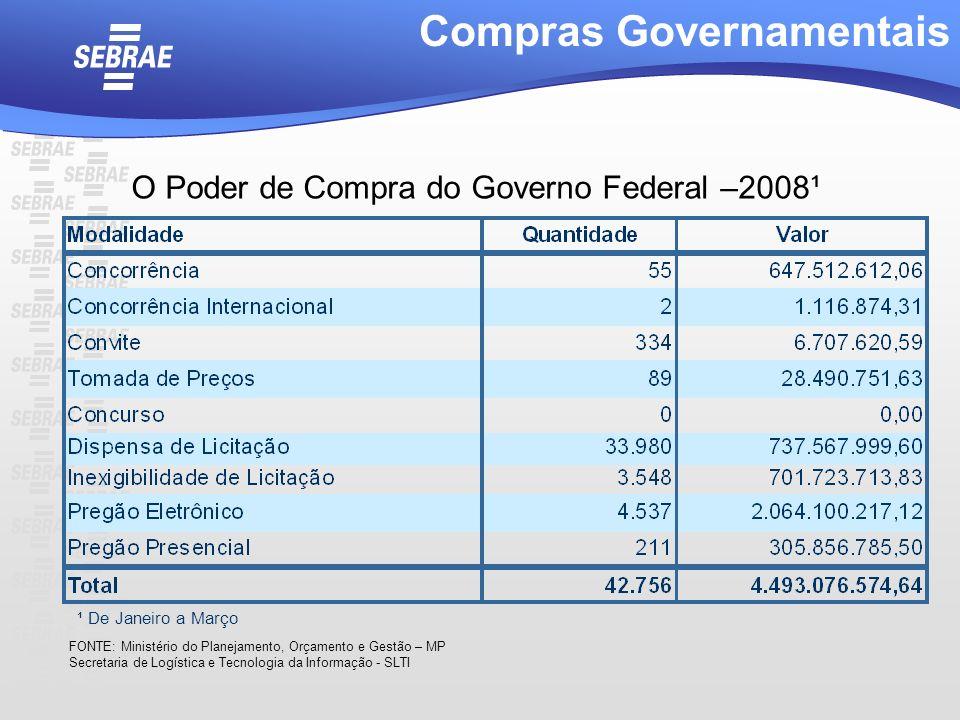 Compras Governamentais O Poder de Compra do Governo Federal –2008¹ ¹ De Janeiro a Março FONTE: Ministério do Planejamento, Orçamento e Gestão – MP Sec