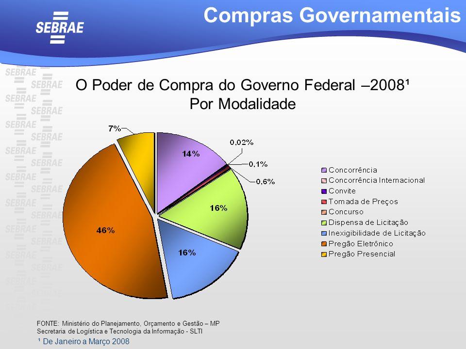 ¹ De Janeiro a Março 2008 Compras Governamentais O Poder de Compra do Governo Federal –2008¹ Por Modalidade FONTE: Ministério do Planejamento, Orçamen