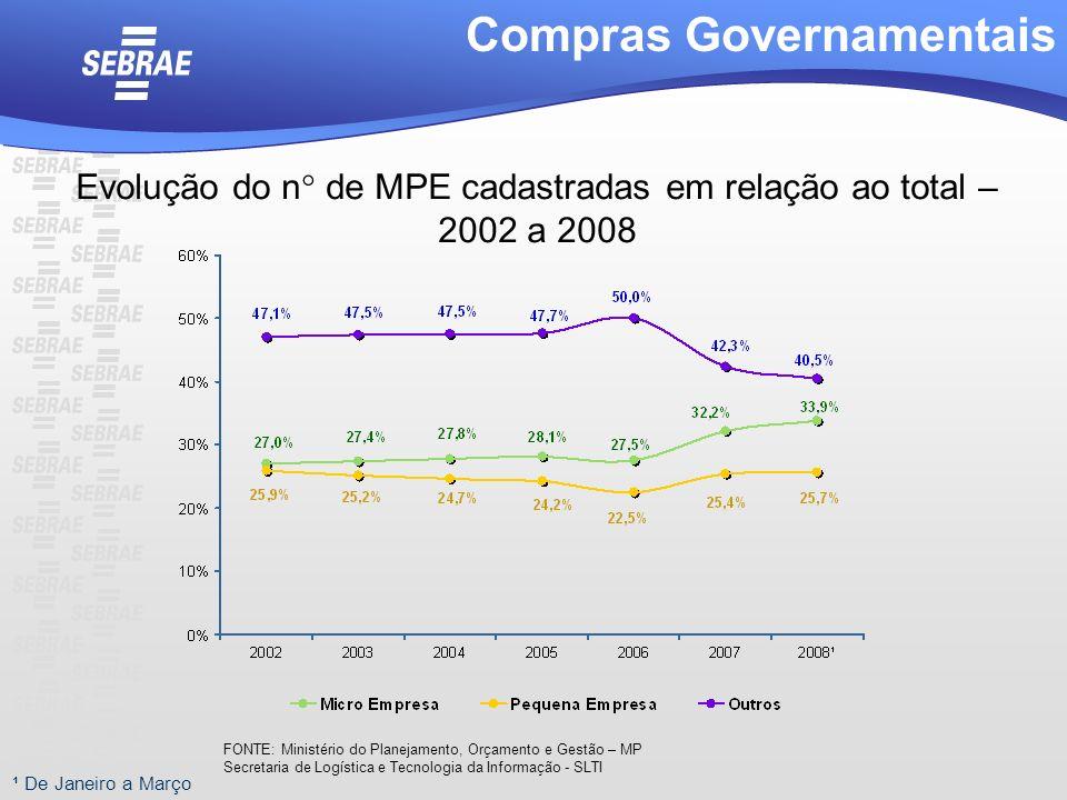 ¹ De Janeiro a Março Compras Governamentais Evolução do n° de MPE cadastradas em relação ao total – 2002 a 2008 FONTE: Ministério do Planejamento, Orç