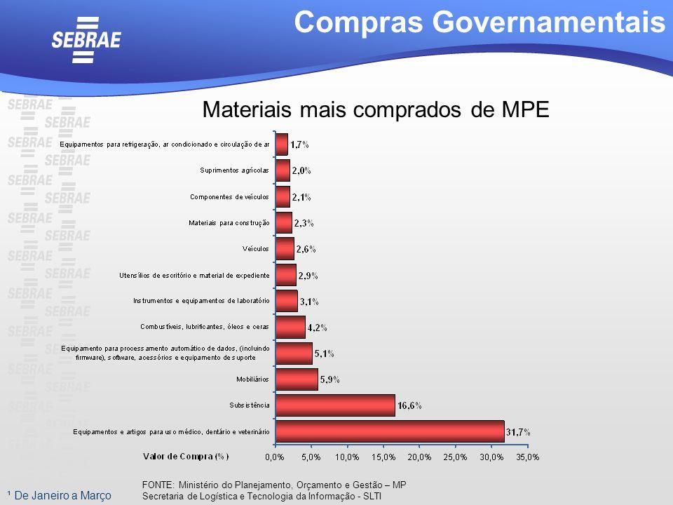 ¹ De Janeiro a Março Compras Governamentais Materiais mais comprados de MPE FONTE: Ministério do Planejamento, Orçamento e Gestão – MP Secretaria de L