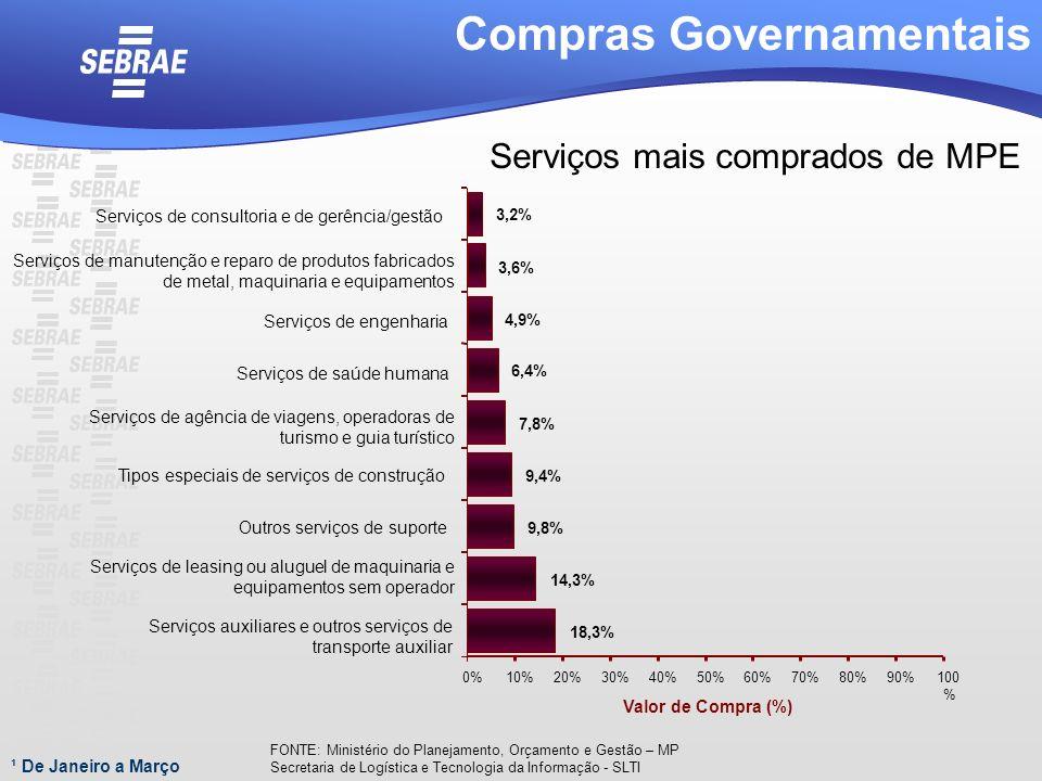 ¹ De Janeiro a Março Compras Governamentais Serviços mais comprados de MPE 18,3% 14,3% 9,8% 9,4% 7,8% 6,4% 4,9% 3,6% 3,2% 0%10%20%30%40%50%60%70%80%90
