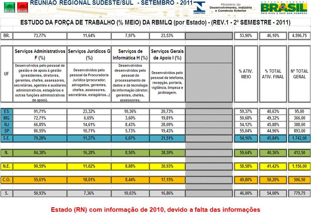 REUNIÃO REGIONAL SUDESTE/SUL - SETEMBRO - 2011 Estado (RN) com informação de 2010, devido a falta das informações