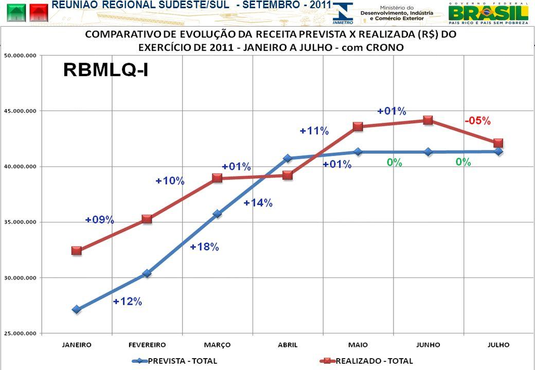 REUNIÃO REGIONAL SUDESTE/SUL - SETEMBRO - 2011