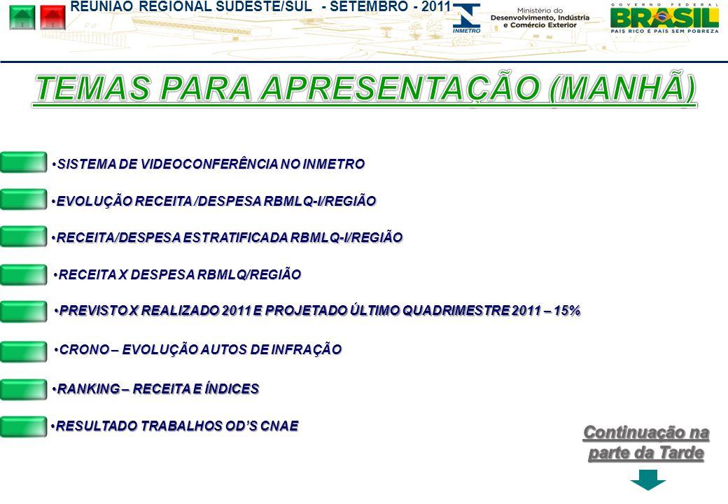 REUNIÃO REGIONAL SUDESTE/SUL - SETEMBRO - 2011 RECEITA X DESPESA RBMLQ/REGIÃORECEITA X DESPESA RBMLQ/REGIÃORECEITA X DESPESA RBMLQ/REGIÃORECEITA X DES