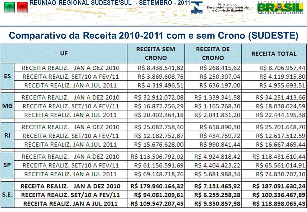 Comparativo da Receita 2010-2011 com e sem Crono (SUDESTE)