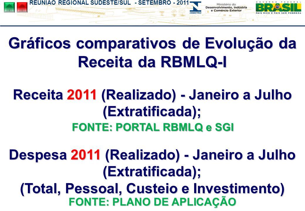 REUNIÃO REGIONAL SUDESTE/SUL - SETEMBRO - 2011 Gráficos comparativos de Evolução da Receita da RBMLQ-I Receita 2011 (Realizado) - Janeiro a Julho (Ext