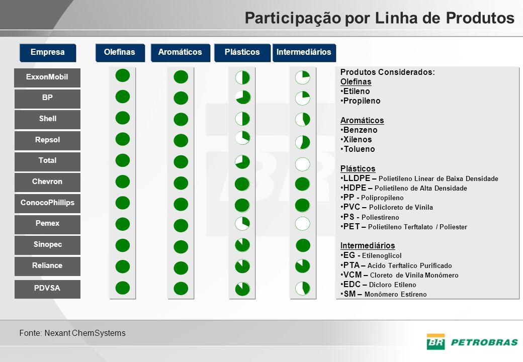 Participação por Linha de Produtos BP Shell Repsol ExxonMobil Sinopec Reliance Pemex Total Chevron ConocoPhillips EmpresaAromáticosIntermediáriosPlást
