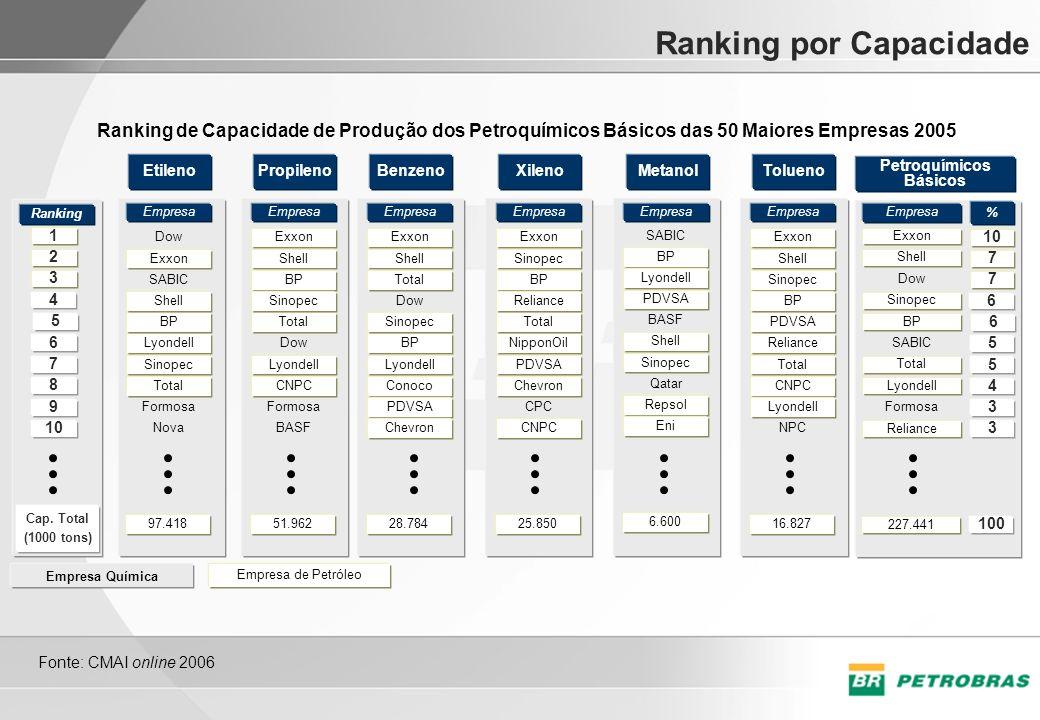 Ranking por Capacidade Ranking de Capacidade de Produção dos Petroquímicos Básicos das 50 Maiores Empresas 2005 Petroquímicos Básicos Exxon Shell Dow