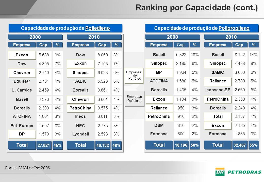 Ranking por Capacidade (cont.) EmpresaCap. Polipropileno Capacidade de produção de Polipropileno 2000 %EmpresaCap. 2010 EmpresaCap. Polietileno Capaci