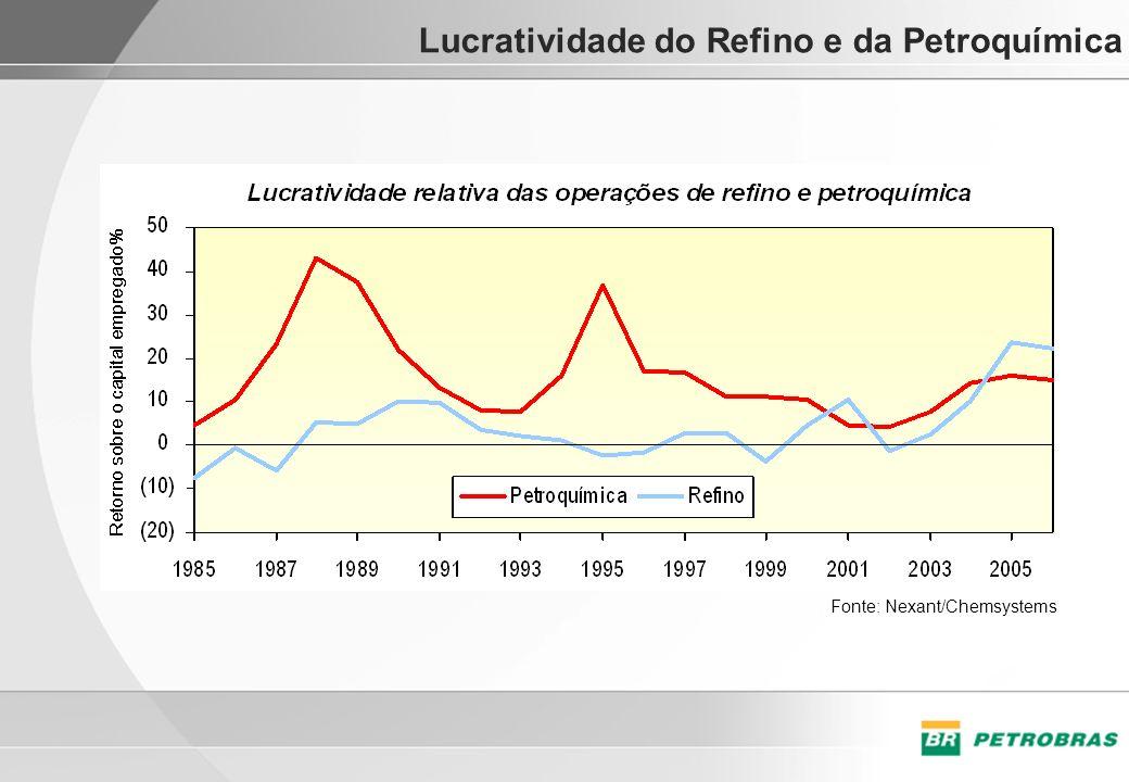 Lucratividade do Refino e da Petroquímica Fonte: Nexant/Chemsystems