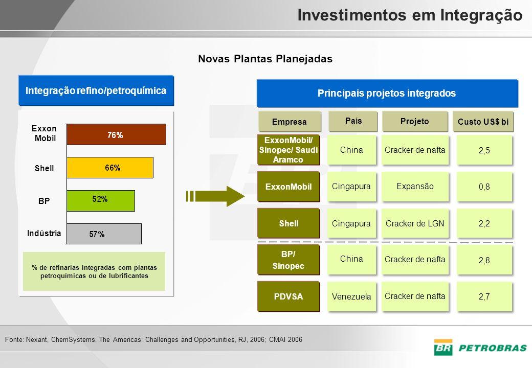 Investimentos em Integração Principais projetos integrados Empresa Projeto Custo US$ bi País PDVSA ExxonMobil/ Sinopec/ Saudi Aramco Shell BP/ Sinopec