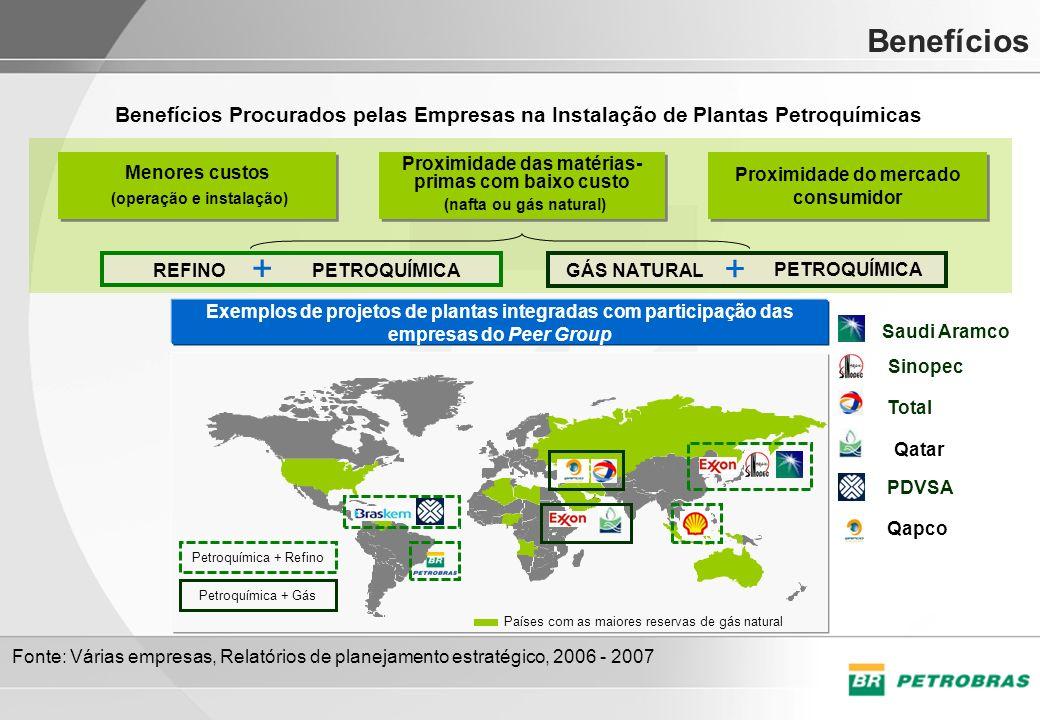 Petroquímica + Refino Fonte: Várias empresas, Relatórios de planejamento estratégico, 2006 - 2007 Benefícios Benefícios Procurados pelas Empresas na I