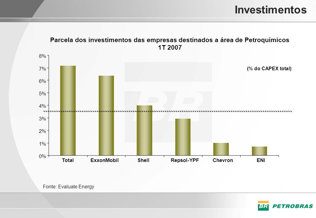 Investimentos Parcela dos investimentos das empresas destinados a área de Petroquímicos 1T 2007 0% 1% 2% 3% 4% 5% 6% 7% 8% TotalExxonMobilShellRepsol-