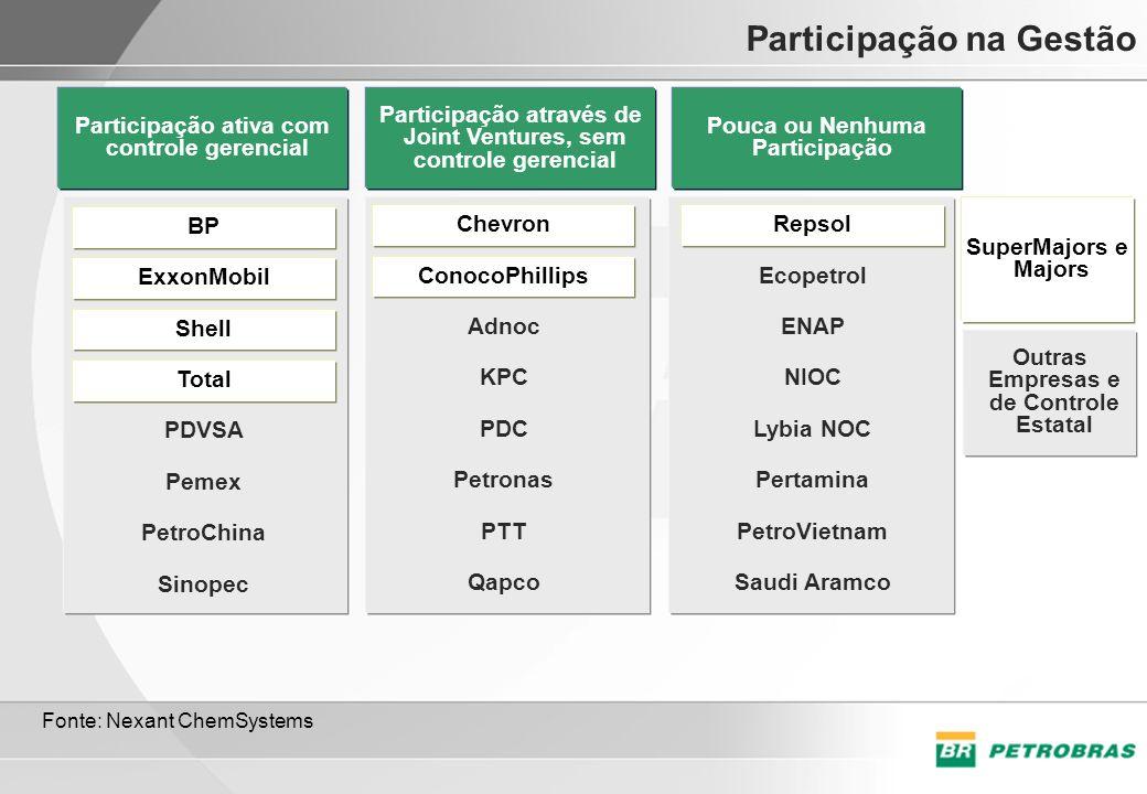 Participação na Gestão Participação ativa com controle gerencial BP ExxonMobil Shell Total PDVSA Pemex PetroChina Sinopec Participação através de Join