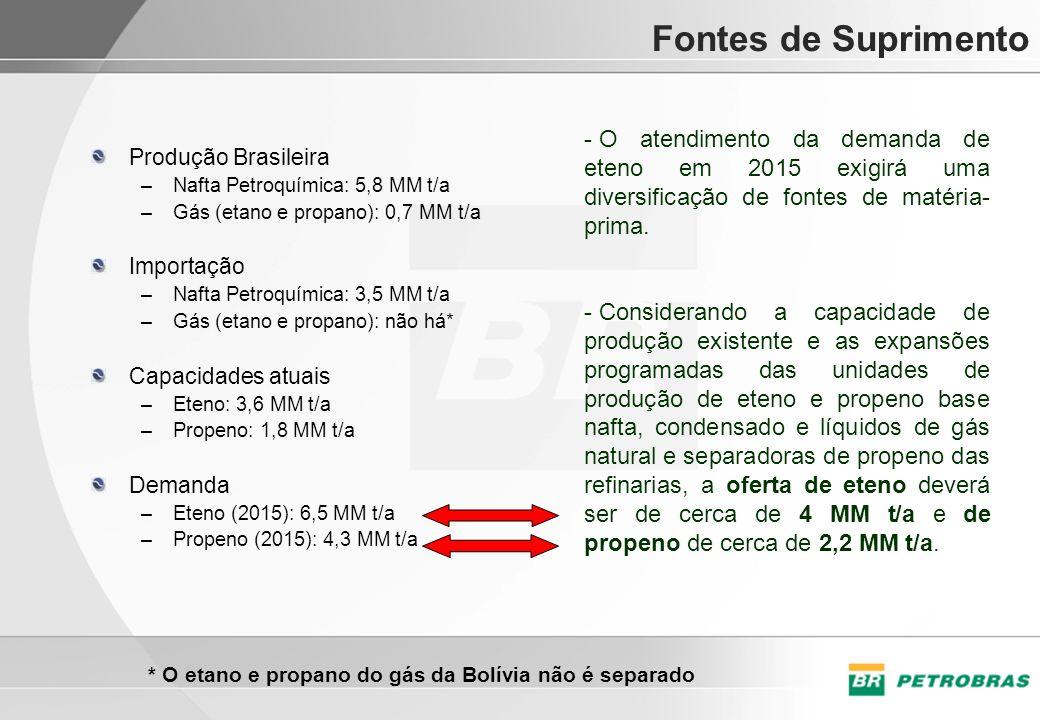 Fontes de Suprimento Produção Brasileira –Nafta Petroquímica: 5,8 MM t/a –Gás (etano e propano): 0,7 MM t/a Importação –Nafta Petroquímica: 3,5 MM t/a