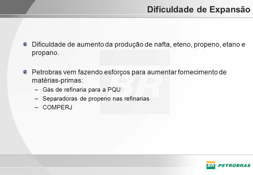 Dificuldade de Expansão Dificuldade de aumento da produção de nafta, eteno, propeno, etano e propano. Petrobras vem fazendo esforços para aumentar for