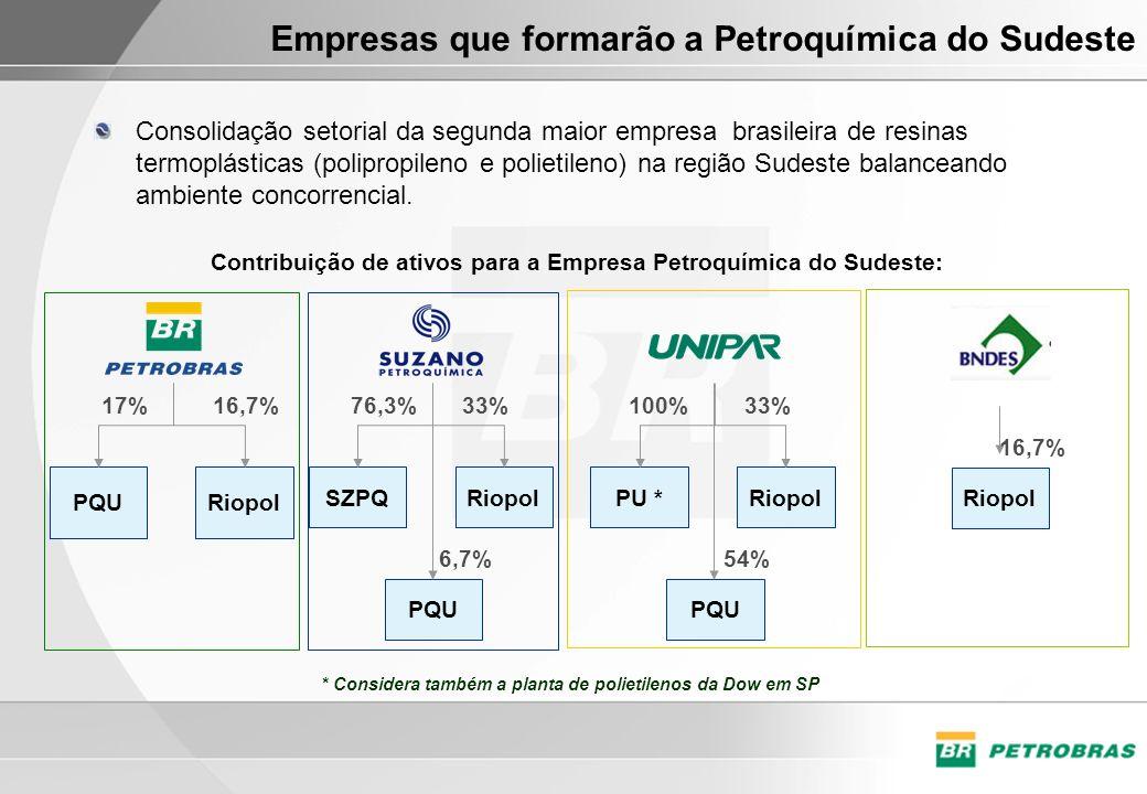 Empresas que formarão a Petroquímica do Sudeste RiopolPQU 17%16,7% RiopolSZPQ 76,3%33% PQU 6,7% RiopolPU * 100%33% PQU 54% Contribuição de ativos para