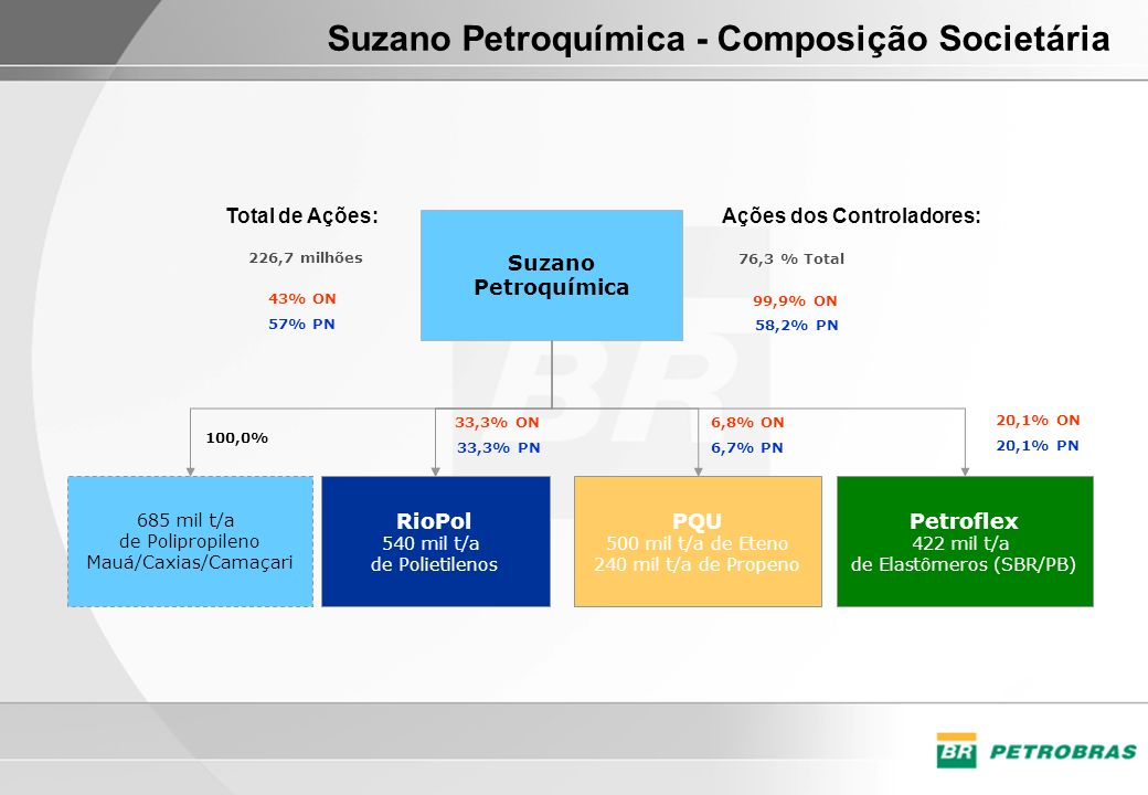 Suzano Petroquímica - Composição Societária RioPol 540 mil t/a de Polietilenos PQU 500 mil t/a de Eteno 240 mil t/a de Propeno Petroflex 422 mil t/a d