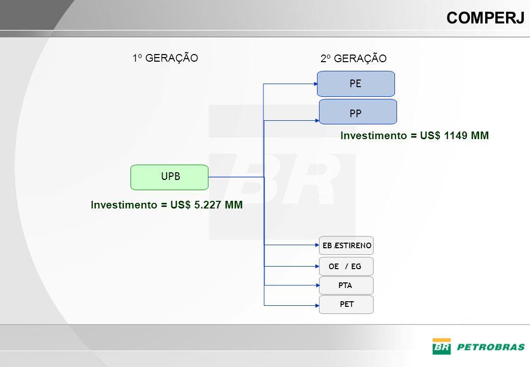 COMPERJ UPB EB/ESTIRENO PP PE OE/EG 1º GERAÇÃO 2º GERAÇÃO PTA PET Investimento = US$ 5.227 MM Investimento = US$ 1149 MM