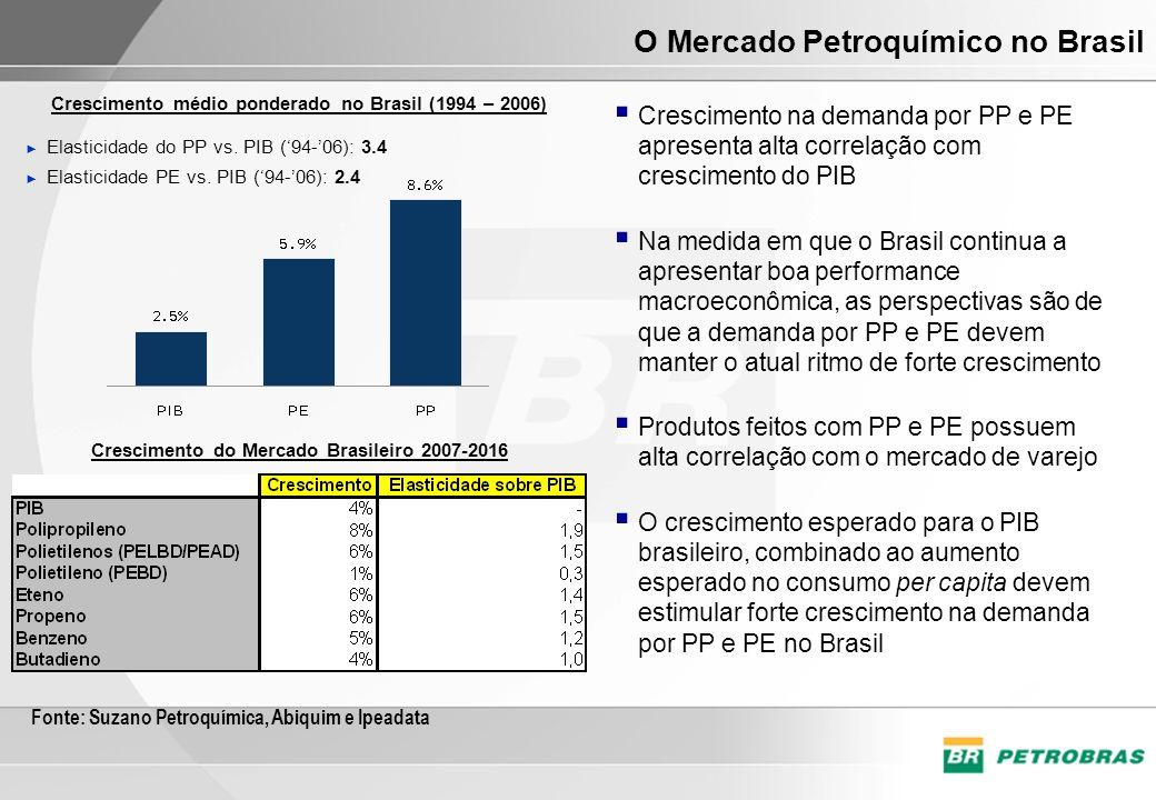 Fonte: Suzano Petroquímica, Abiquim e Ipeadata Elasticidade do PP vs. PIB (94-06): 3.4 Elasticidade PE vs. PIB (94-06): 2.4 Crescimento na demanda por