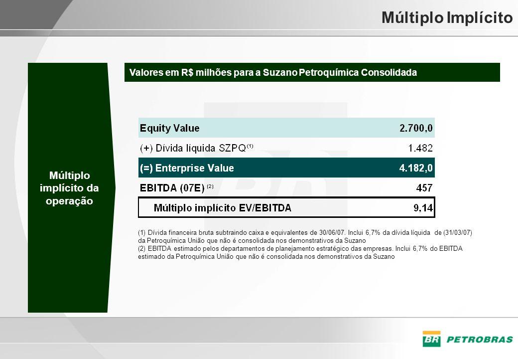 Múltiplo Implícito (1) Dívida financeira bruta subtraindo caixa e equivalentes de 30/06/07. Inclui 6,7% da dívida líquida de (31/03/07) da Petroquímic