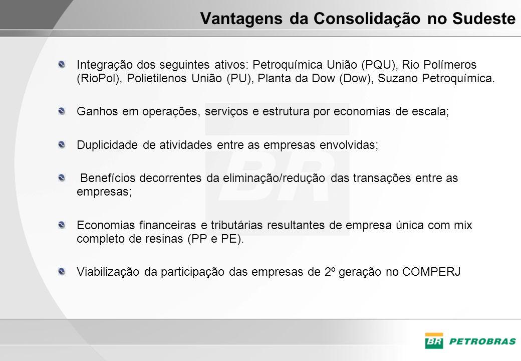 Vantagens da Consolidação no Sudeste Integração dos seguintes ativos: Petroquímica União (PQU), Rio Polímeros (RioPol), Polietilenos União (PU), Plant