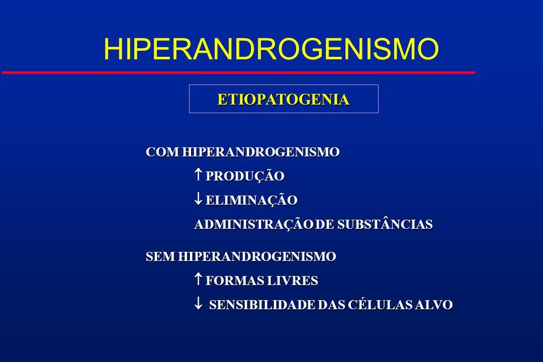ETIOPATOGENIA COM HIPERANDROGENISMO PRODUÇÃO PRODUÇÃO ELIMINAÇÃO ELIMINAÇÃO ADMINISTRAÇÃO DE SUBSTÂNCIAS SEM HIPERANDROGENISMO FORMAS LIVRES FORMAS LI