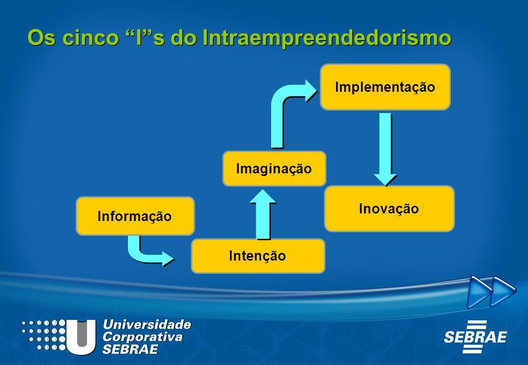 Os cinco Is do Intraempreendedorismo Informação Intenção Imaginação Implementação Inovação