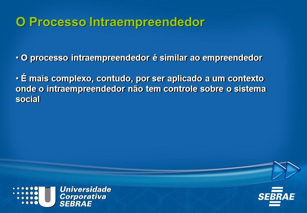 O processo intraempreendedor é similar ao empreendedor É mais complexo, contudo, por ser aplicado a um contexto onde o intraempreendedor não tem contr