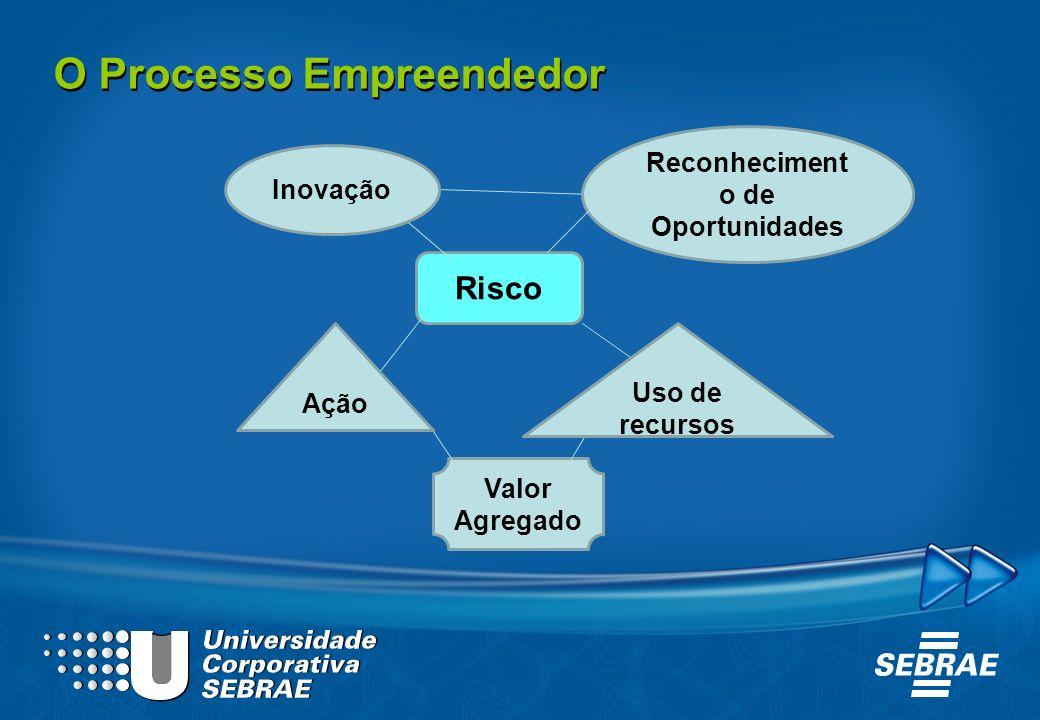O Processo Empreendedor Inovação Reconheciment o de Oportunidades Risco Valor Agregado Uso de recursos Ação