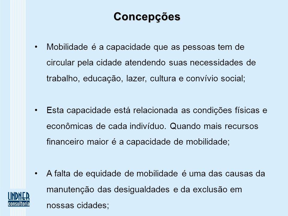 Concepções Mobilidade é a capacidade que as pessoas tem de circular pela cidade atendendo suas necessidades de trabalho, educação, lazer, cultura e convívio social; Esta capacidade está relacionada as condições físicas e econômicas de cada indivíduo.