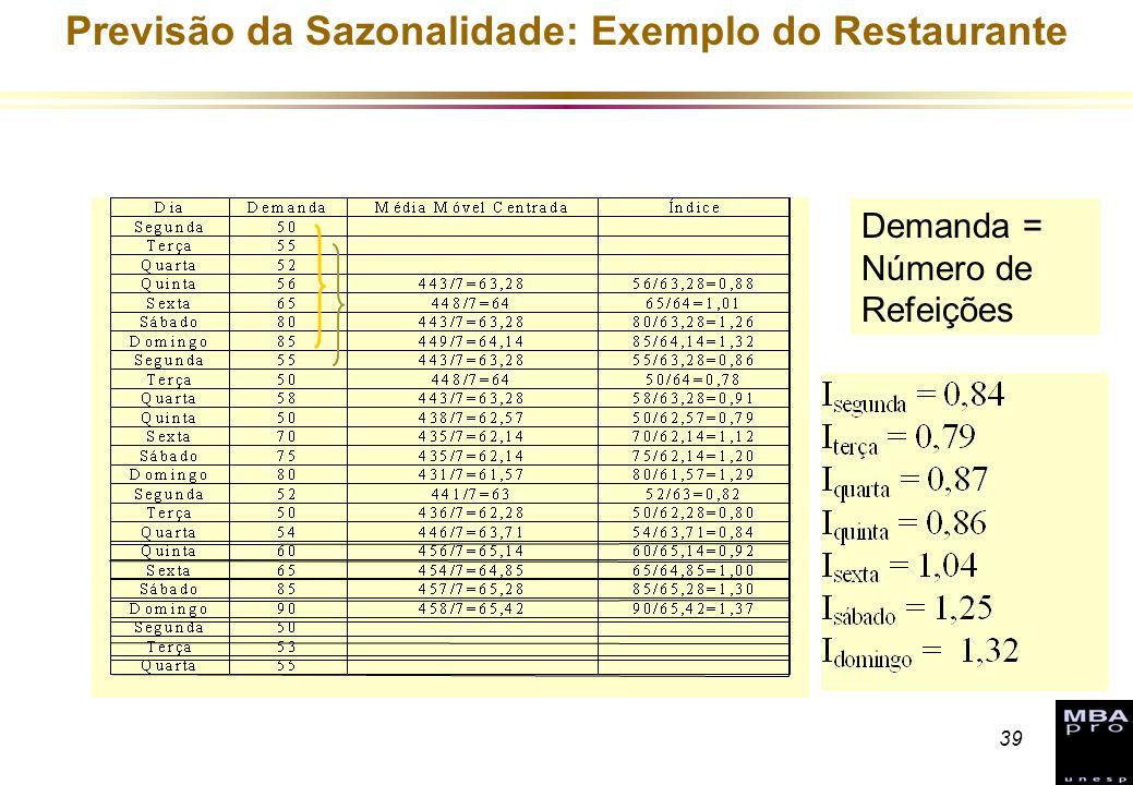39 Previsão da Sazonalidade: Exemplo do Restaurante Demanda = Número de Refeições