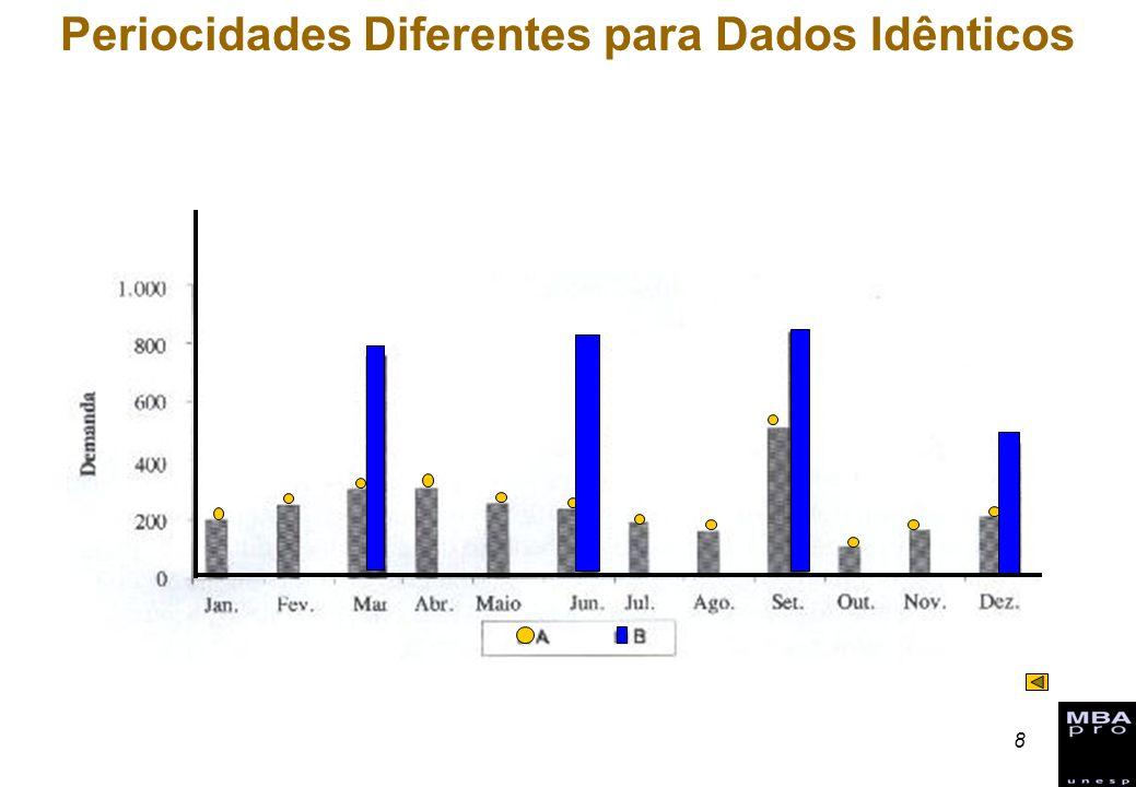 8 Periocidades Diferentes para Dados Idênticos