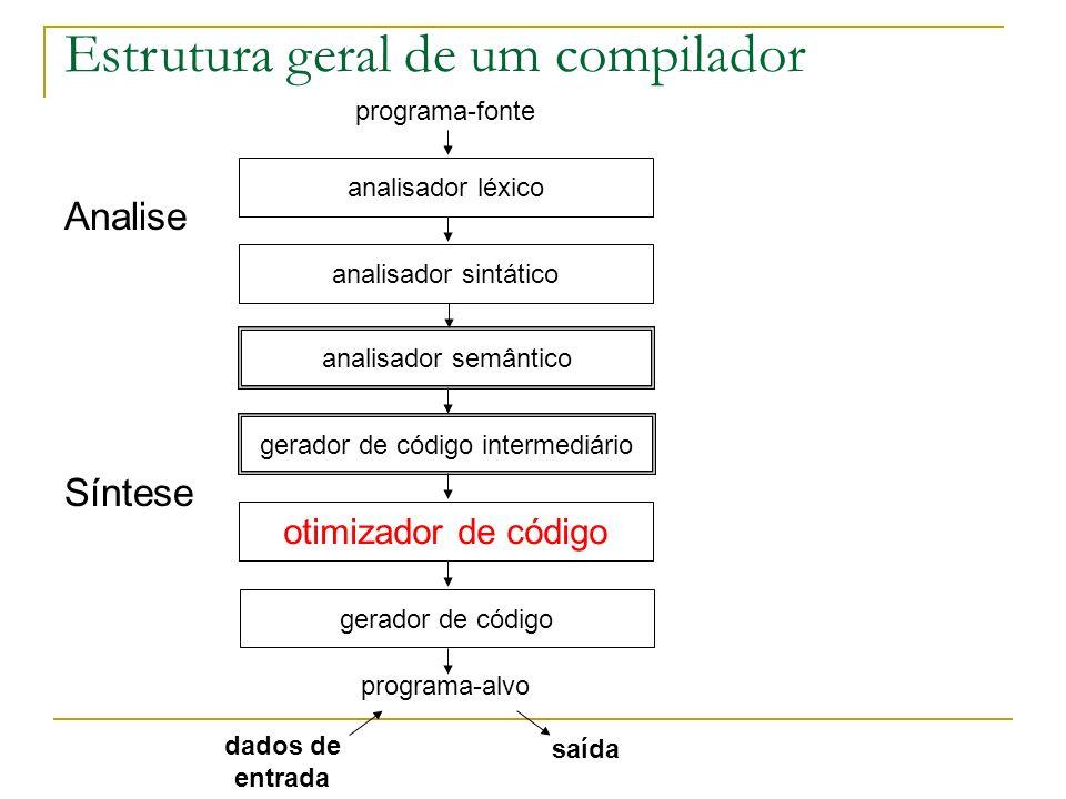 Analise Síntese Estrutura geral de um compilador programa-fonte analisador léxico analisador sintático analisador semântico gerador de código intermed