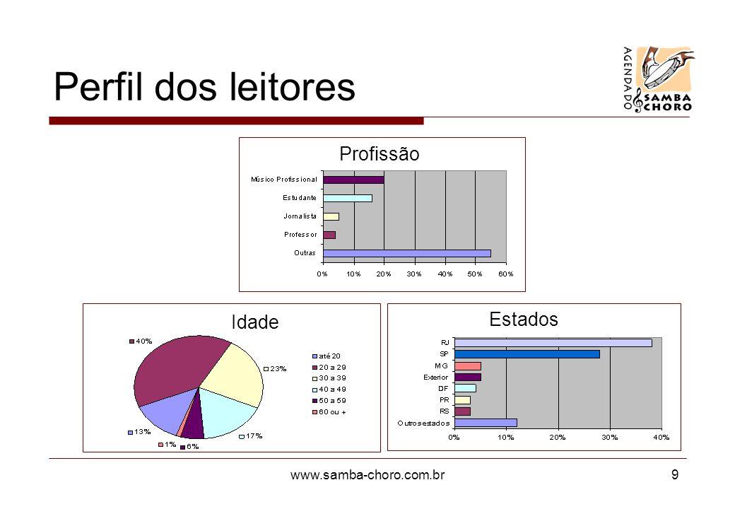 www.samba-choro.com.br9 Perfil dos leitores Profissão Idade Estados