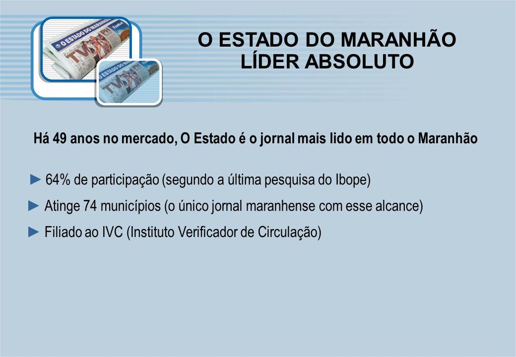 O ESTADO DO MARANHÃO LÍDER ABSOLUTO Há 49 anos no mercado, O Estado é o jornal mais lido em todo o Maranhão 64% de participação (segundo a última pesq