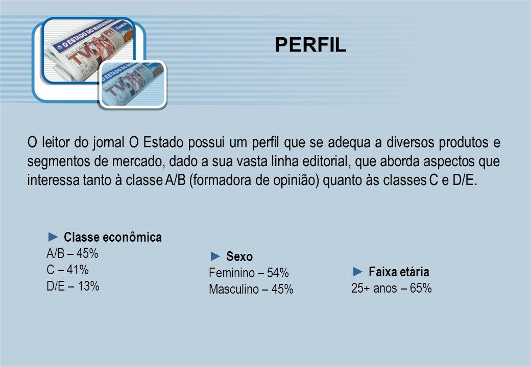 PERFIL O leitor do jornal O Estado possui um perfil que se adequa a diversos produtos e segmentos de mercado, dado a sua vasta linha editorial, que ab