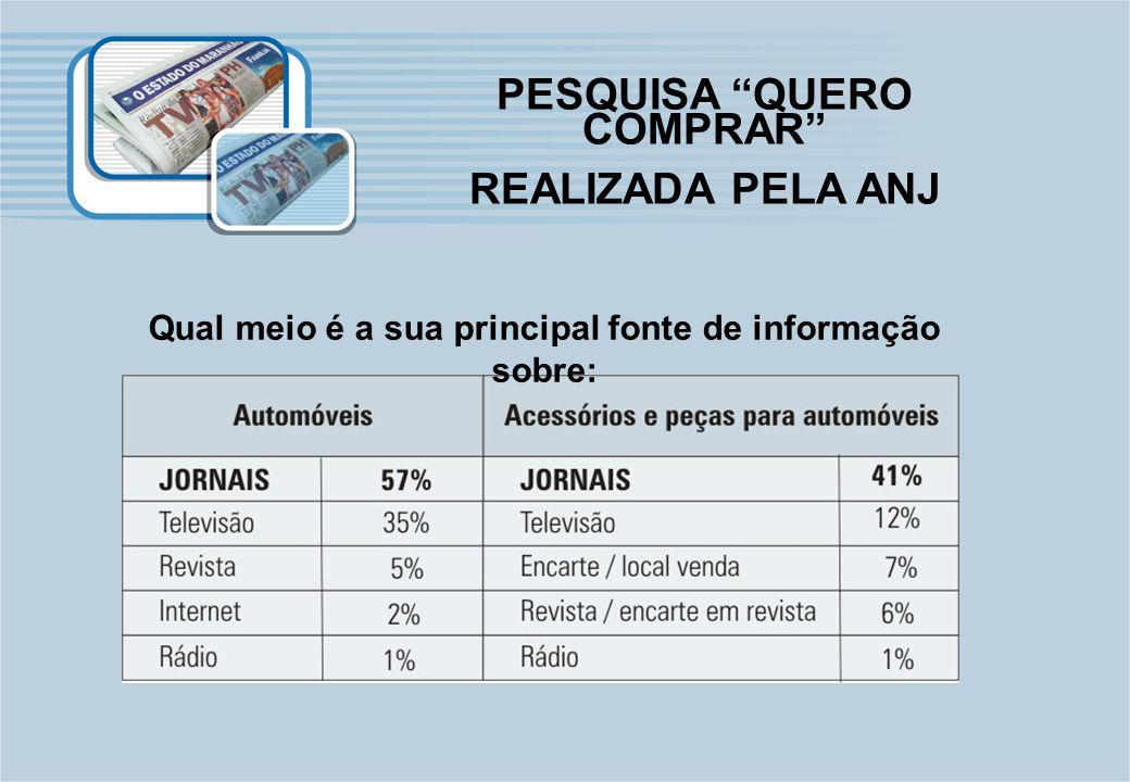Qual meio é a sua principal fonte de informação sobre: PESQUISA QUERO COMPRAR REALIZADA PELA ANJ