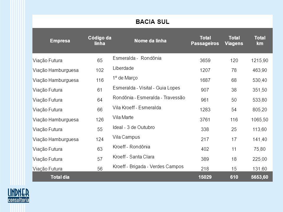 BACIA SUL Empresa Código da linha Nome da linha Total Passageiros Total Viagens Total km Viação Futura65 Esmeralda - Rondônia 36591201215,90 Viação Ha