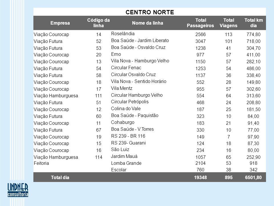 CENTRO NORTE Empresa Código da linha Nome da linha Total Passageiros Total Viagens Total km dia Viação Courocap14 Roselândia 2566113774,80 Viação Futu
