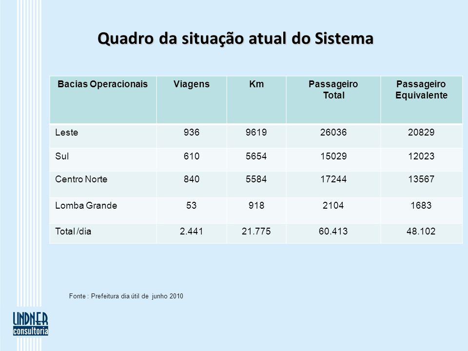 Quadro da situação atual do Sistema Bacias OperacionaisViagensKmPassageiro Total Passageiro Equivalente Leste93696192603620829 Sul61056541502912023 Ce